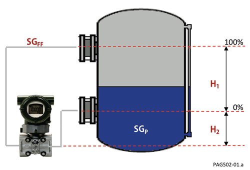 Figure 1: Closed Tank