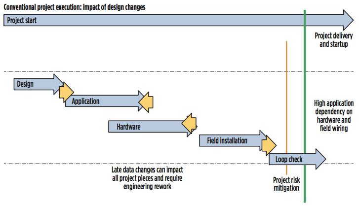 fig 2: Conventional project execution: impact of design changes