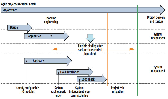 Fig 4: Agile project execution: detail