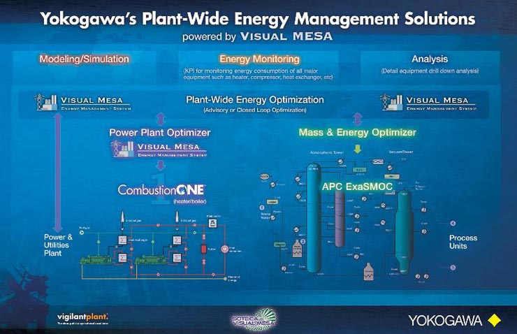 Yokogawa Energy Management Solutions