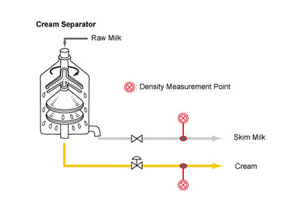 process used to separate cream from milk Can be used to separate mixtures mixtures can be  factories to separate cream  from milk salad  process of evaporating the solvent (the water) and leaving.