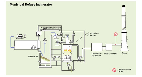 Stable long term measurement of exhaust gases in for Household incinerator design