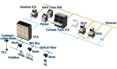 Centum cs yokogawa electric corporation for Distributed configuration