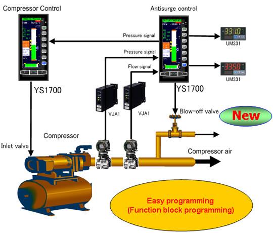 how to fix compressor surge