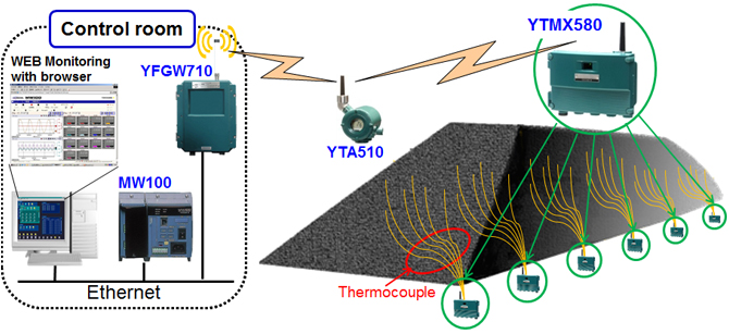 Solution Using the YTMX580 Multipoint Temperature Transmitter