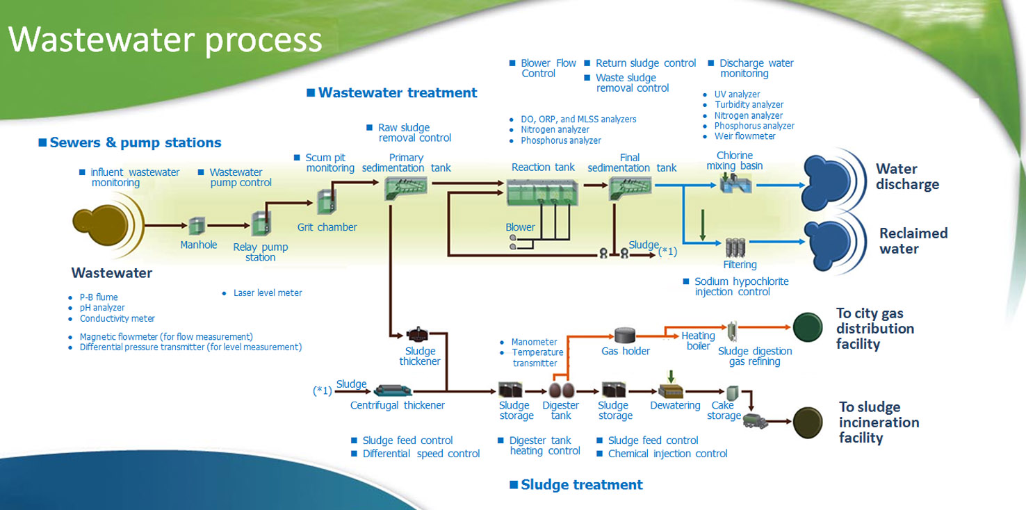 Water Treatment Process Essay