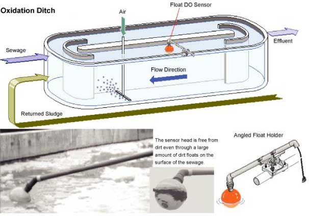 Oxidation ditch type treatment process yokogawa america for Design criteria of oxidation pond