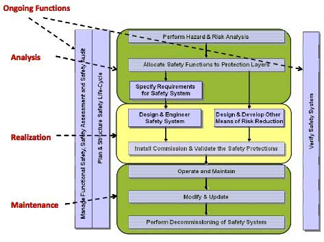4-The-Safety-Lifecycle-Model-can-benefit-from