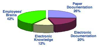 5-Corporate-Knowledge-Sources