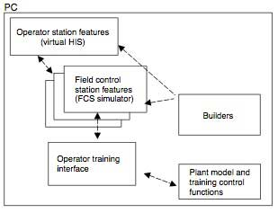 Figure-3-Example-of-Small-scale-Operator-Training-System