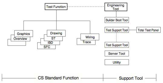 Figure-1-CENTUM-CS-Standard-Functions-and-Engineering-Tools