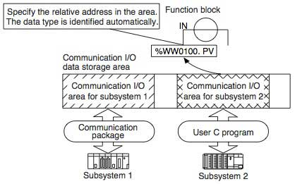 Figure-2-Flow-of-Communication-Data