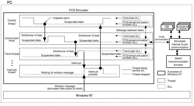 Figure-4-Flow-of-FCS-Simulator