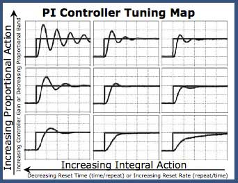 PI-Controller-Tuning-Map