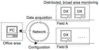Figure-3-Distributed-Monitoring-System