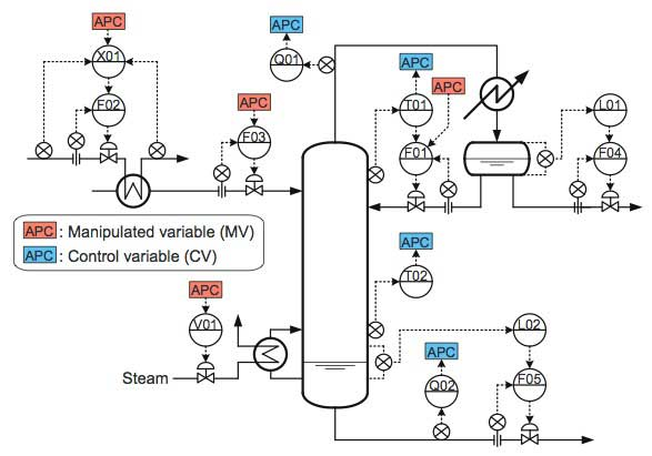 Energy-saving Solutions by Advanced Process Control (APC) Technology ...