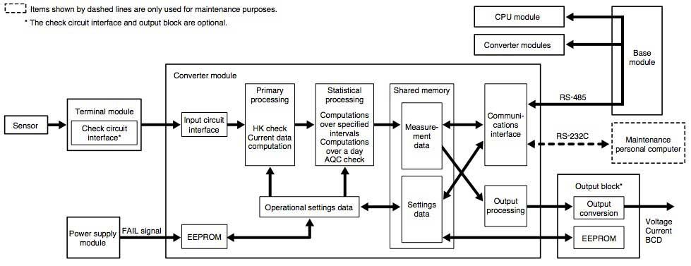 field information server