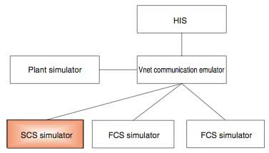 Figure 2 ProSafe-RS and CENTUM Integrated Simulation