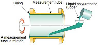 Lining Technology For Magic Flow Meters   Yokogawa America