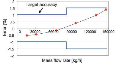 petroleum and mass flow rate Water flow meter low-flow rate flow meter oil flow meter fuel flow meter  easily convert between units of mass flow eg to convert ten kilograms per hour ,10 kg.