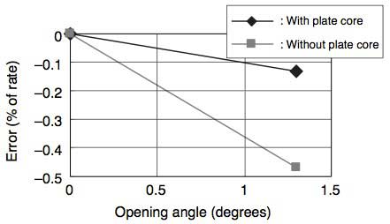 Figure 6 Relationship between Coil's Opening Angle