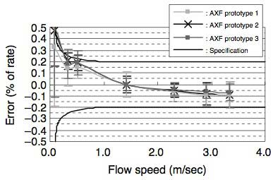 Figure 8 Results of Actual Flow Measurement