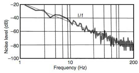 Figure 9 Noise Frequency's Spectrum