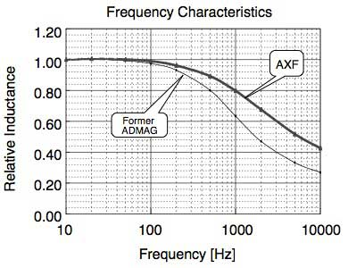 Figure 11 Magnetic Circuit's Frequency Characteristics