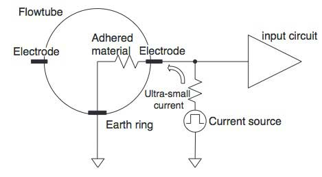 Figure 12 Electrode Adhesion Diagnosis Circuit