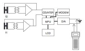 Figure 10 Overall Block Diagram