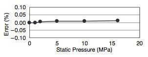Figure 14 Effects of Static Pressure Changes on Zero