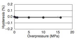 Figure 15 Effects of Overpressure