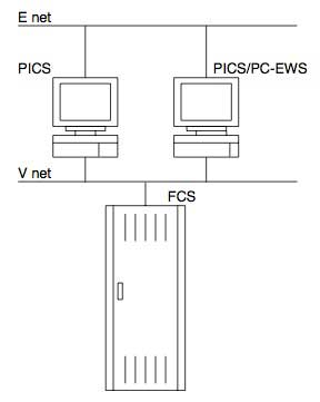 Figure 6 Layout of small-scale PICS system