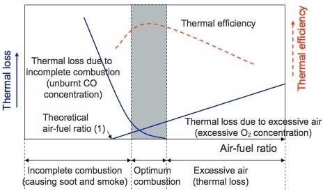 Figure 1 Relationship between Air-fuel Ratio and Heat Efficiency