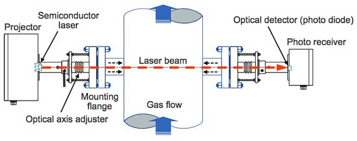 Figure 3 Measurement of Flue Gas Concentration by the TDLS200
