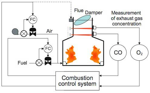 Figure 5 CO and O2 Control System for Combustion Furnaces