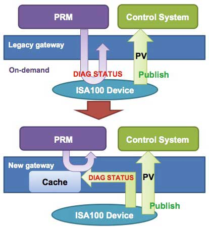 Figure 3 New gateway with cache support
