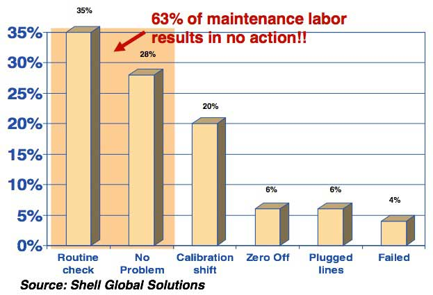 Maintenance Costs can be Significantly Reduced