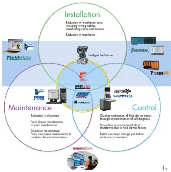 Yokogawa Offers Fieldbus Products and Services
