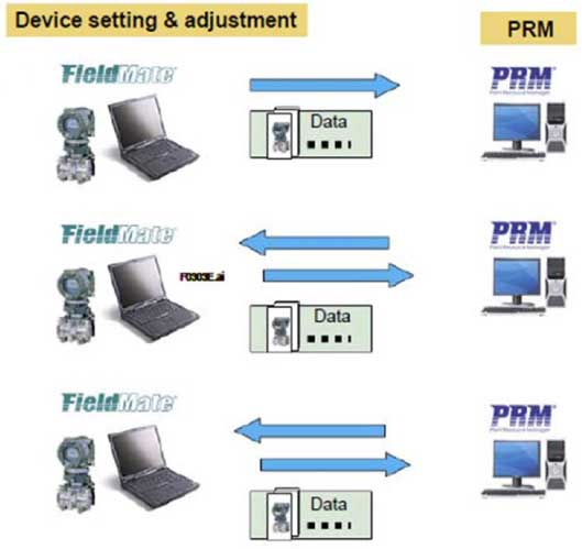 PRM Synchronizes with FieldMate for Key Fieldbus Work Processes