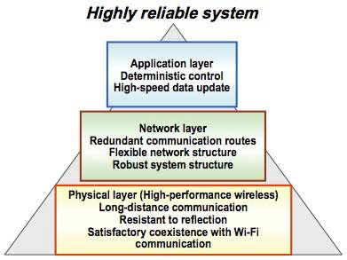 Figure 1 Layer structure achieving a highly reliable network