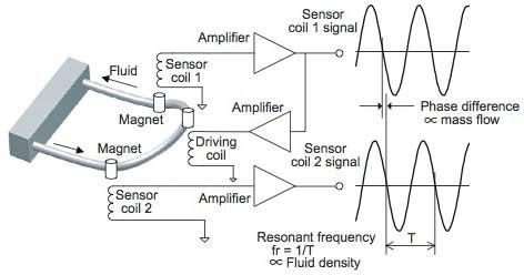 Rotamass 3 Series Coriolis Mass Flow And Density Meter