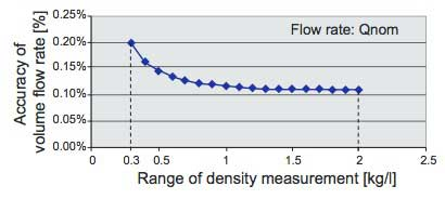 Figure 7 Volume Flow Rate Measurement Accuracy