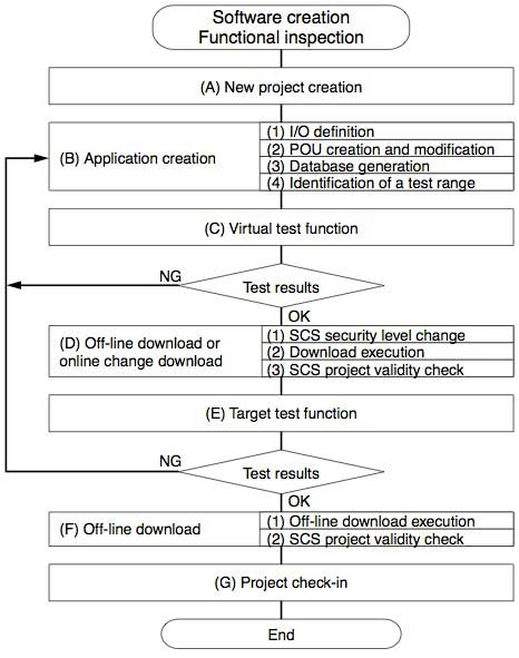 Figure 3 Software Creation and Functional Inspection Procedure