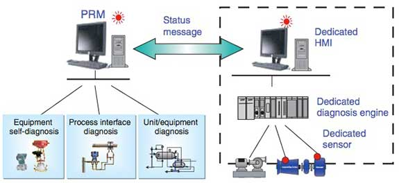 Figure 3 Cooperating with a State Monitoring System