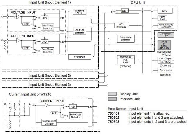 Wt210  Wt230 Digital Power Meters