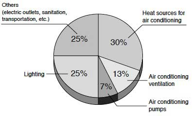Figure 1 Energy Consumption of Office Buildings by Usage