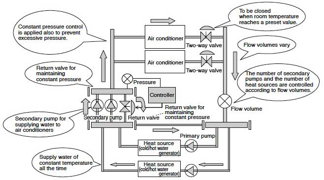 Figure 4 Typical Air Conditioning System