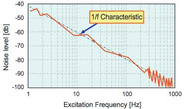 Figure 4 Frequency Characteristic of Fluid Noise