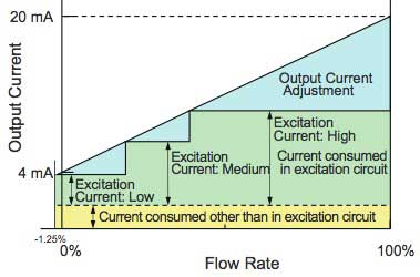 Figure 6 Flowmeter Output and Excitation Current